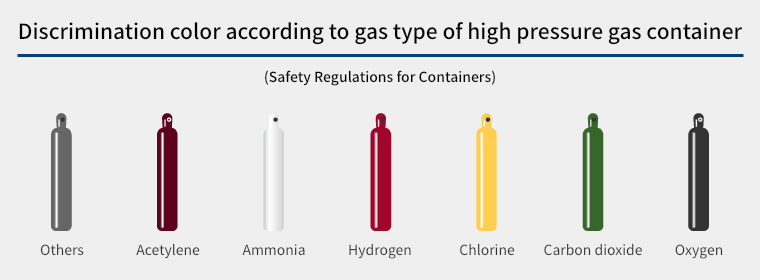 By color according to gas type of high pressure gas container.